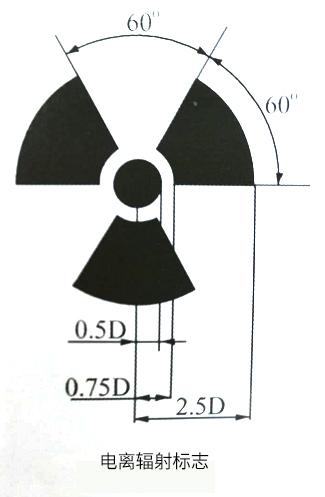 放射性标志如何使用?(图1)