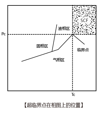 超临界CO2流体去污系统(图1)