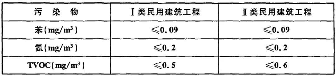 GB50325-2020《民用建筑工程室内环境污染控制标准》(图2)