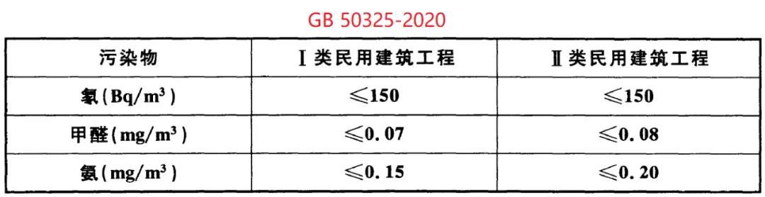GB50325-2020《民用建筑工程室内环境污染控制标准》(图3)