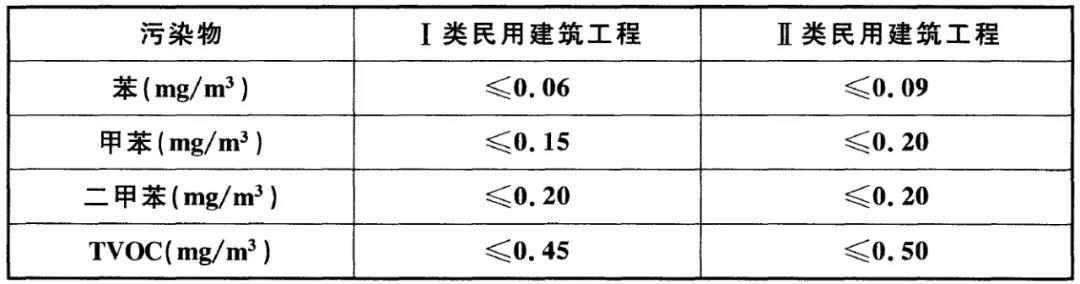 GB50325-2020《民用建筑工程室内环境污染控制标准》(图4)