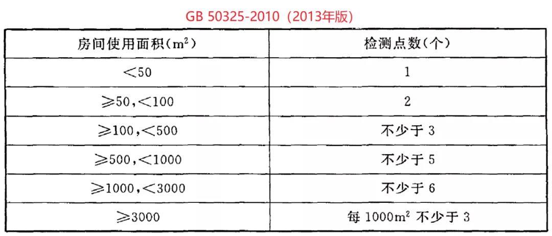GB50325-2020《民用建筑工程室内环境污染控制标准》(图5)