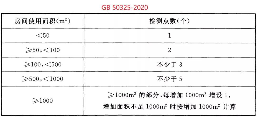 GB50325-2020《民用建筑工程室内环境污染控制标准》(图6)